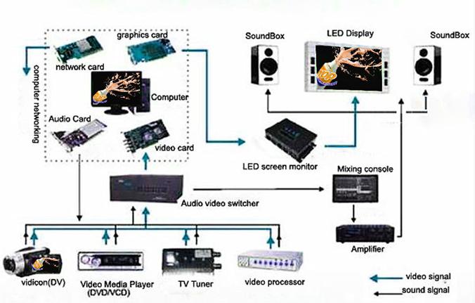 phương thức điều khiển màn hình led